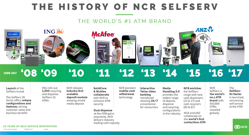 The History Of Ncr Selfserv Infographic Ncr