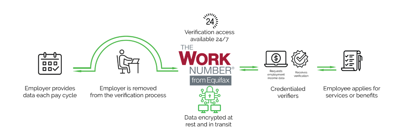 graphic displaying how The Work Number® works